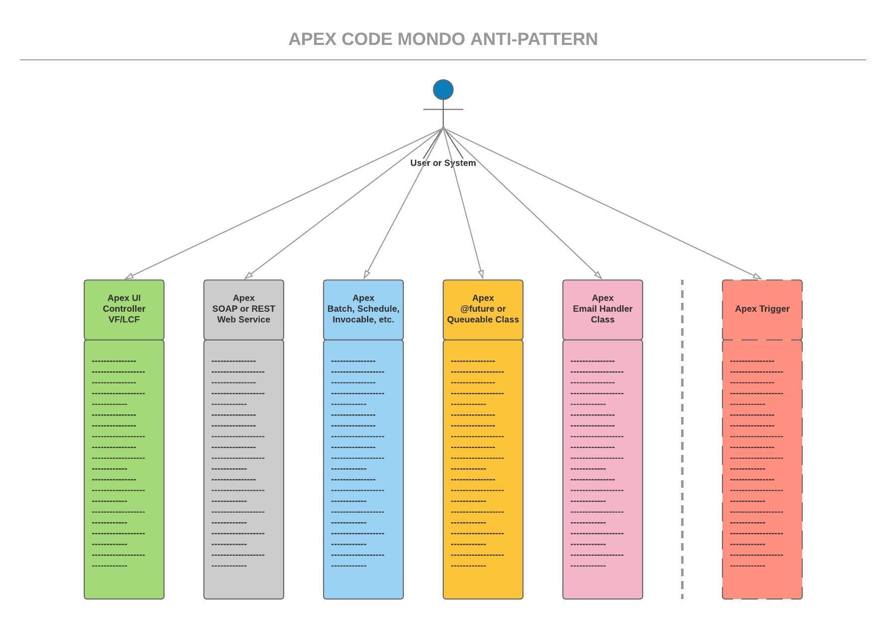Embracing Modular Development Patterns in Apex (or Eluding